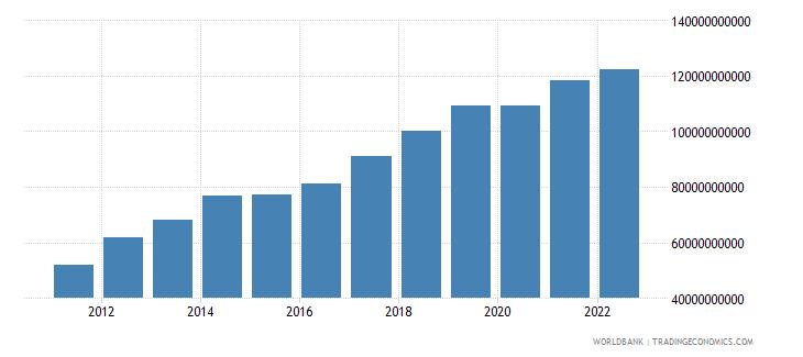 kenya gross national expenditure us dollar wb data