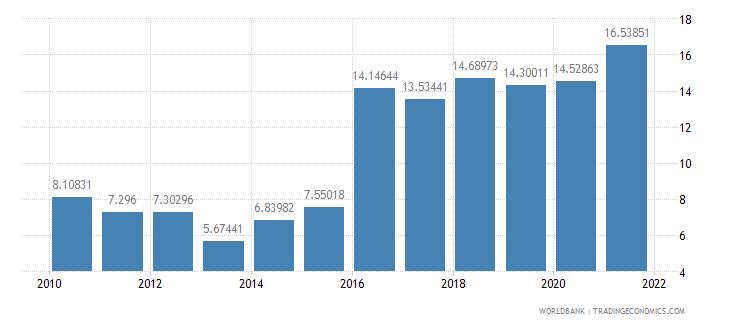 kenya gross savings percent of gni wb data