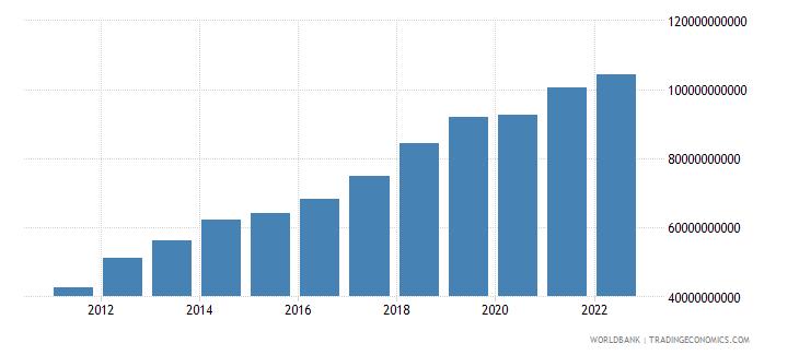 kenya gross value added at factor cost us dollar wb data