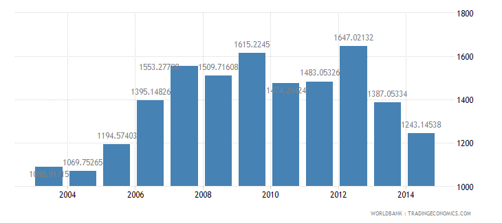 kenya health expenditure per capita us dollar wb data