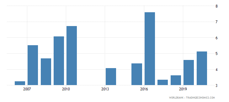 kenya high technology exports percent of manufactured exports wb data
