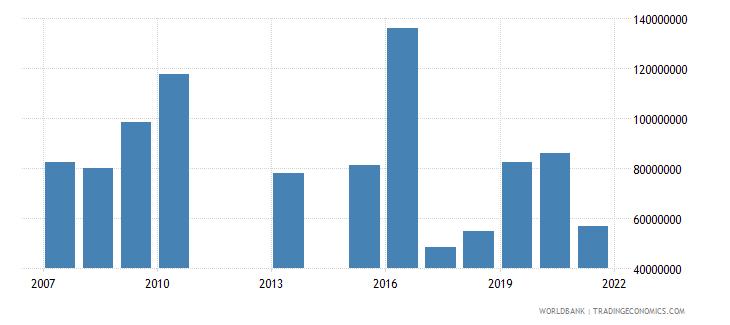 kenya high technology exports us dollar wb data