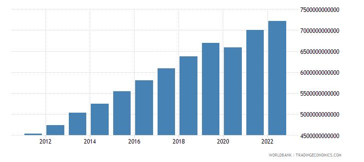 kenya household final consumption expenditure constant lcu wb data