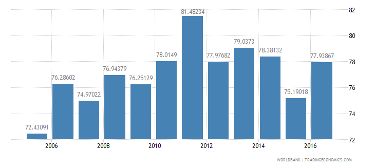 kenya household final consumption expenditure etc percent of gdp wb data