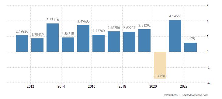 kenya household final consumption expenditure per capita growth annual percent wb data