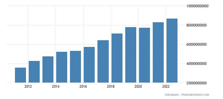 kenya household final consumption expenditure us dollar wb data