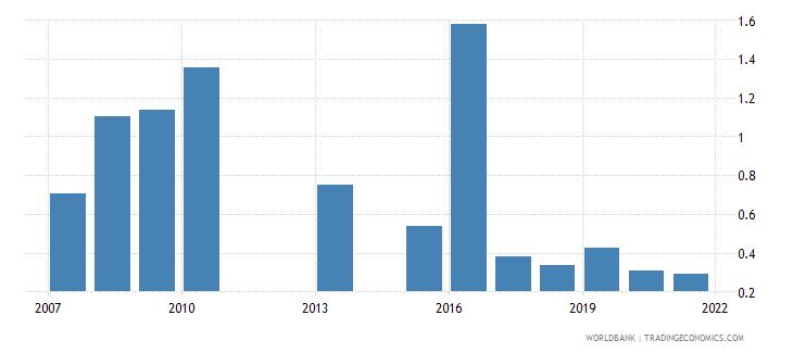 kenya ict goods exports percent of total goods exports wb data
