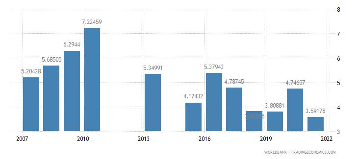 kenya ict goods imports percent total goods imports wb data