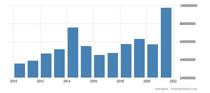 kenya ict service exports bop us dollar wb data