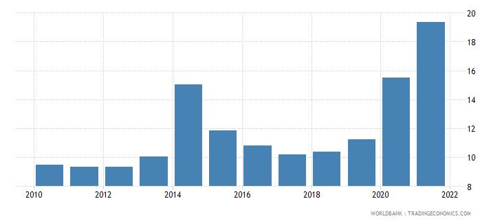 kenya ict service exports percent of service exports bop wb data