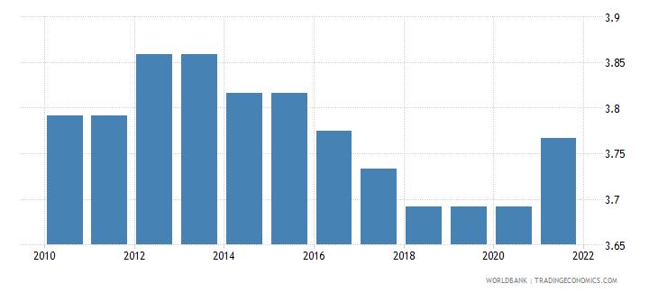 kenya ida resource allocation index 1 low to 6 high wb data