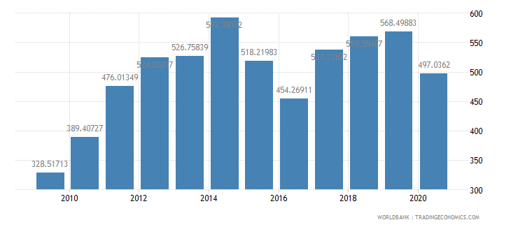kenya import value index 2000  100 wb data