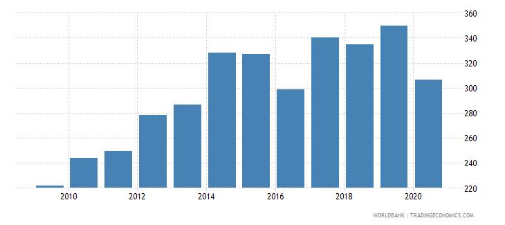 kenya import volume index 2000  100 wb data
