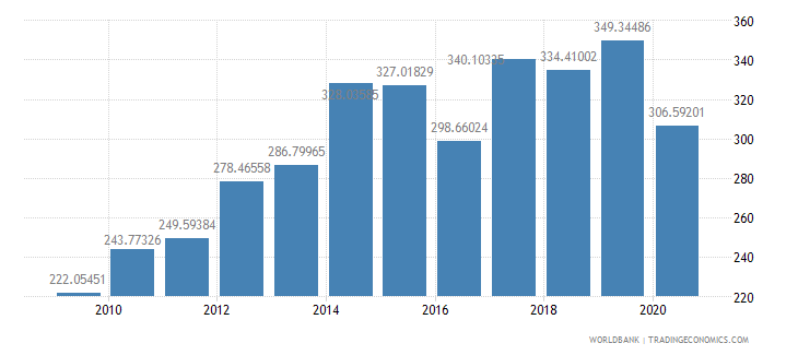 kenya import volume index 2000  100 wb data