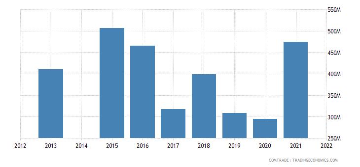 kenya imports articles iron steel