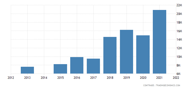 kenya imports bangladesh
