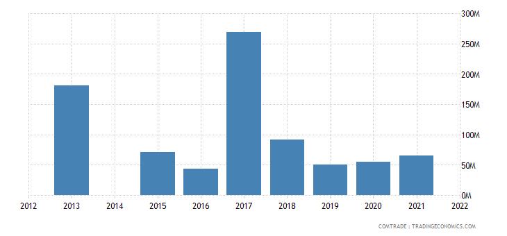 kenya imports brazil