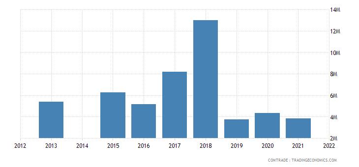 kenya imports bulgaria