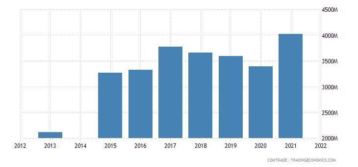 kenya imports china