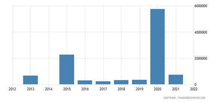 kenya imports colombia