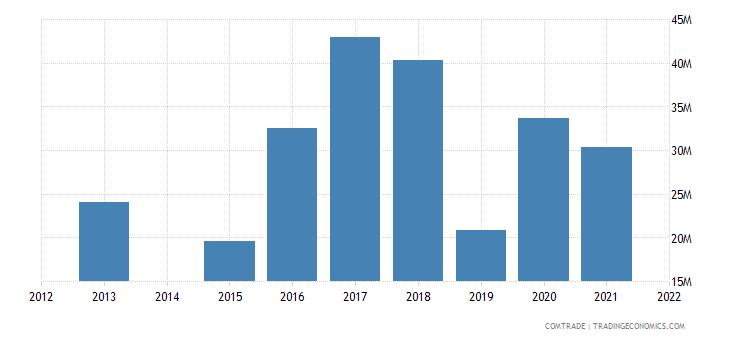 kenya imports czech republic