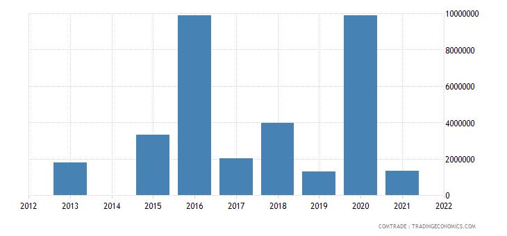 kenya imports estonia
