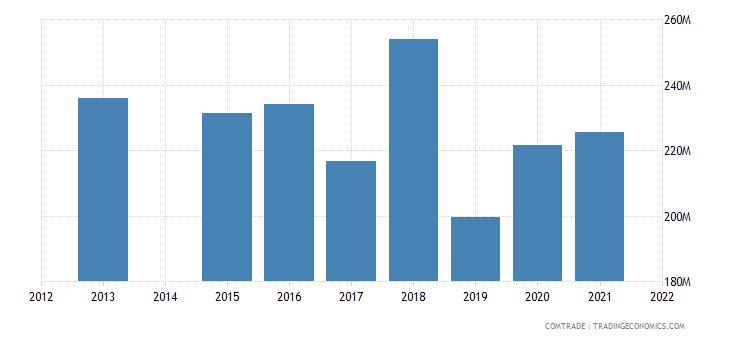 kenya imports italy