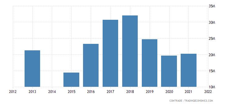 kenya imports mozambique