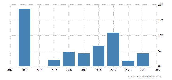 kenya imports nigeria