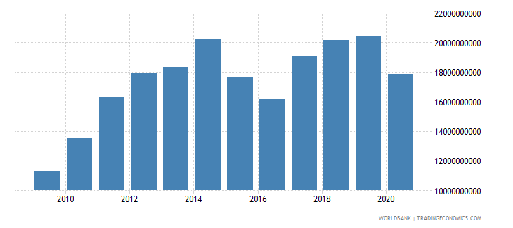 kenya imports of goods and services bop us dollar wb data