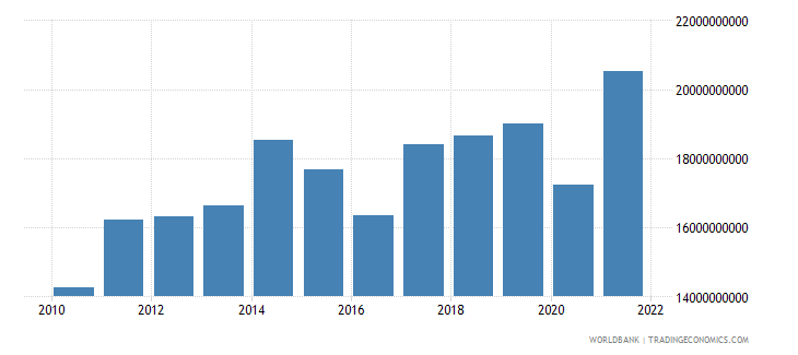 kenya imports of goods and services constant 2000 us dollar wb data