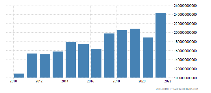 kenya imports of goods and services current lcu wb data