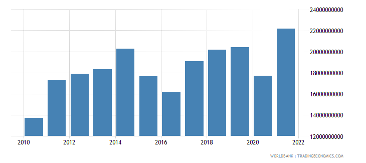 kenya imports of goods and services us dollar wb data