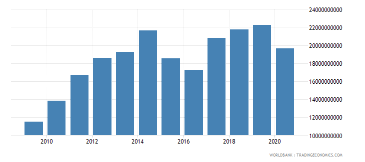 kenya imports of goods services and income bop us dollar wb data
