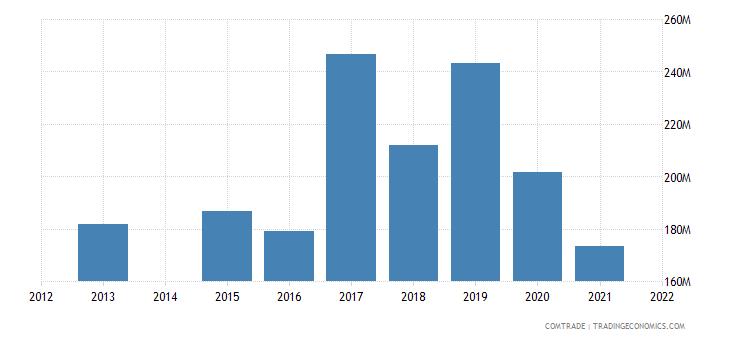 kenya imports pakistan