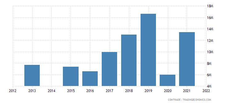 kenya imports philippines