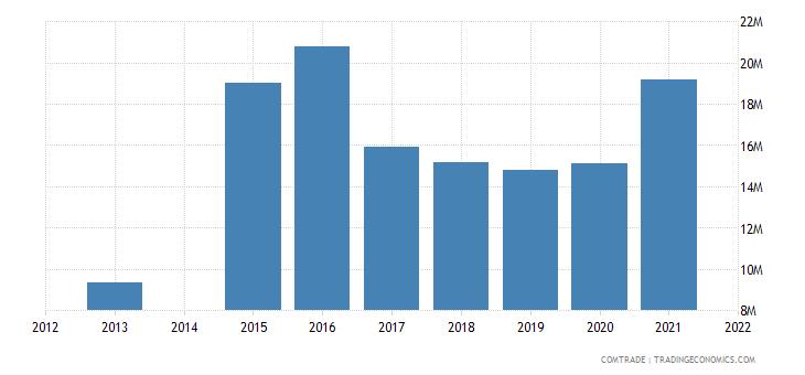 kenya imports portugal