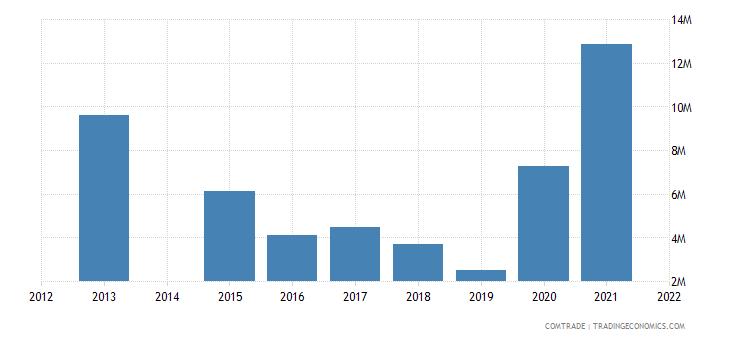 kenya imports slovakia
