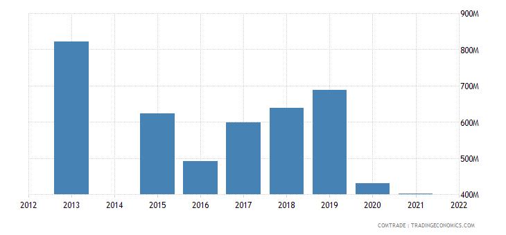 kenya imports south africa