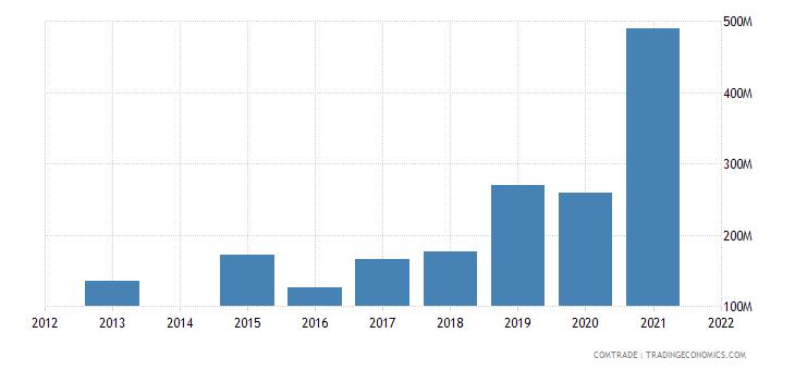 kenya imports tanzania