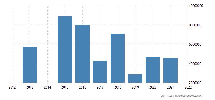 kenya imports thailand articles iron steel