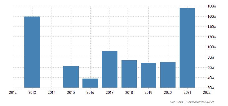 kenya imports ukraine