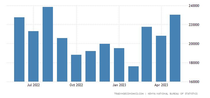 Kenya Imports | 2019 | Data | Chart | Calendar | Forecast | News