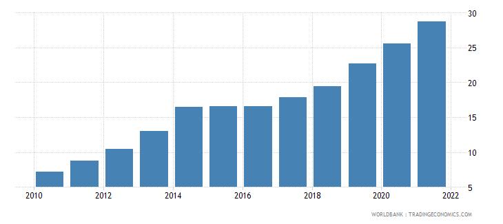 kenya individuals using the internet percent of population wb data