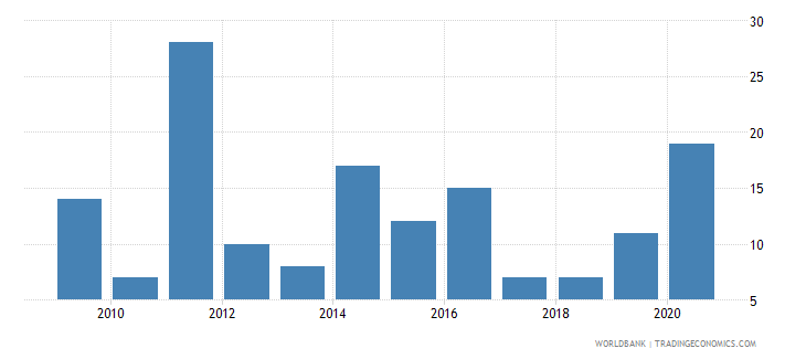 kenya industrial design applications nonresident by count wb data