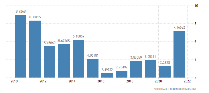 kenya industry value added annual percent growth wb data