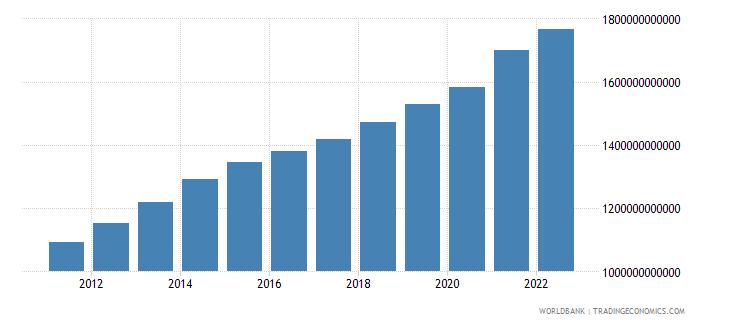 kenya industry value added constant lcu wb data