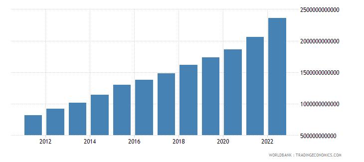 kenya industry value added current lcu wb data