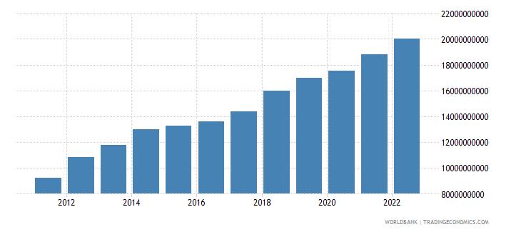 kenya industry value added us dollar wb data