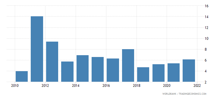 kenya inflation consumer prices annual percent wb data